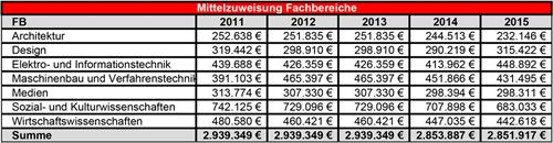 Funding allocation to the faculties of University of Applied Sciences Duesseldorf