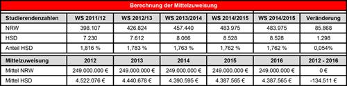 Assessment of funding allocation of University of Applied Sciences Duesseldorf